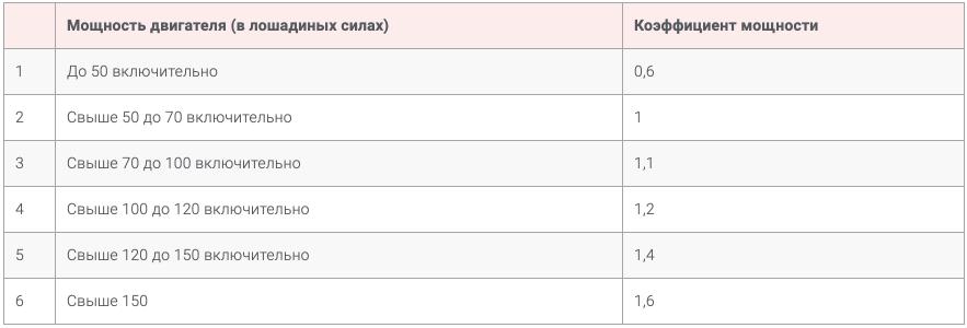 Коэффициент мощности автомобиля КМ 2021